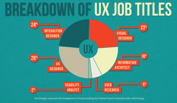 breakdown of UX job titles