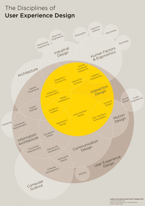 Disciplines of user experience design