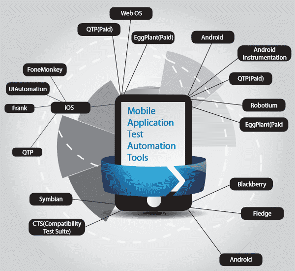 The Challenges of Mobile Testing – Mobile Testing Automation Tools