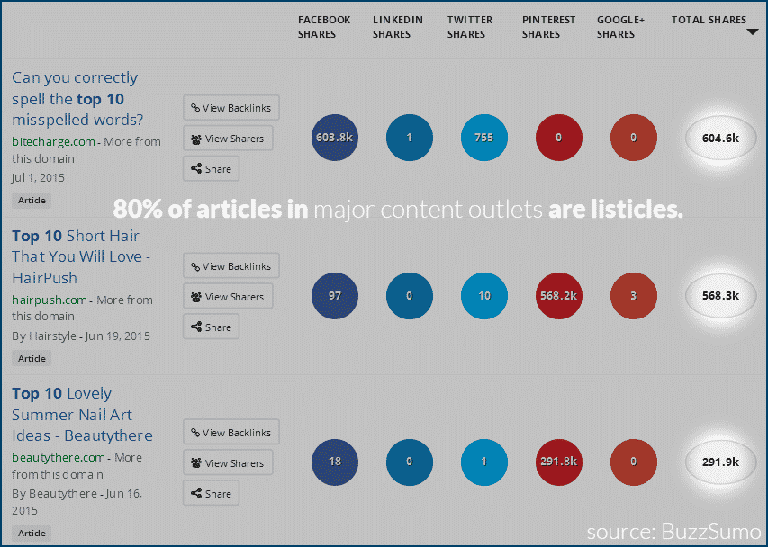 80 percent of articles are listicles