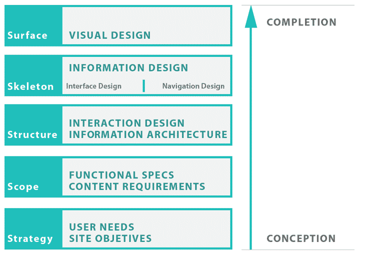 The Five Planes of UX Design