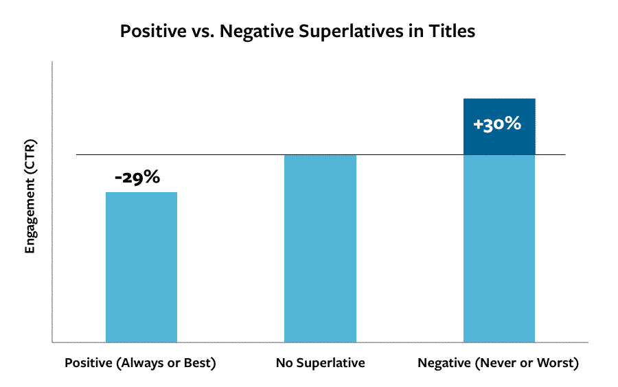 Titles- positive and negative superlatives
