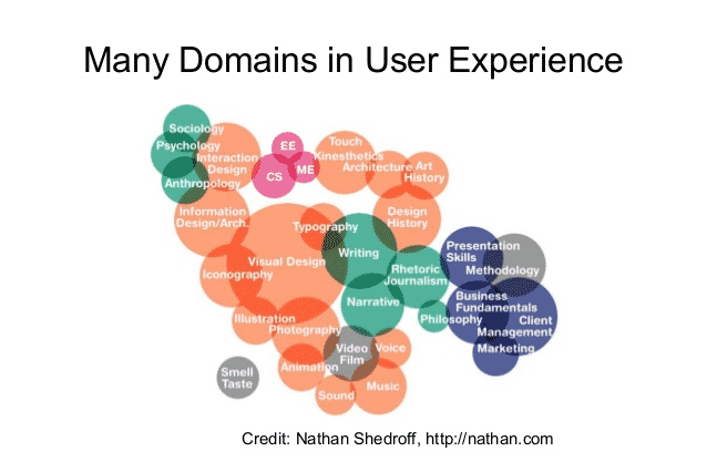 many domains in user experience