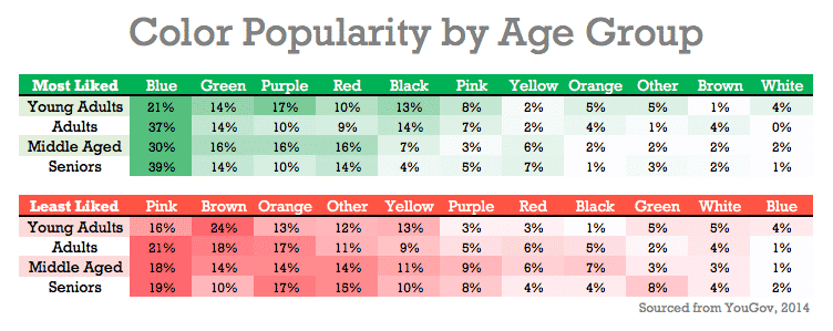 Color popularity by age group