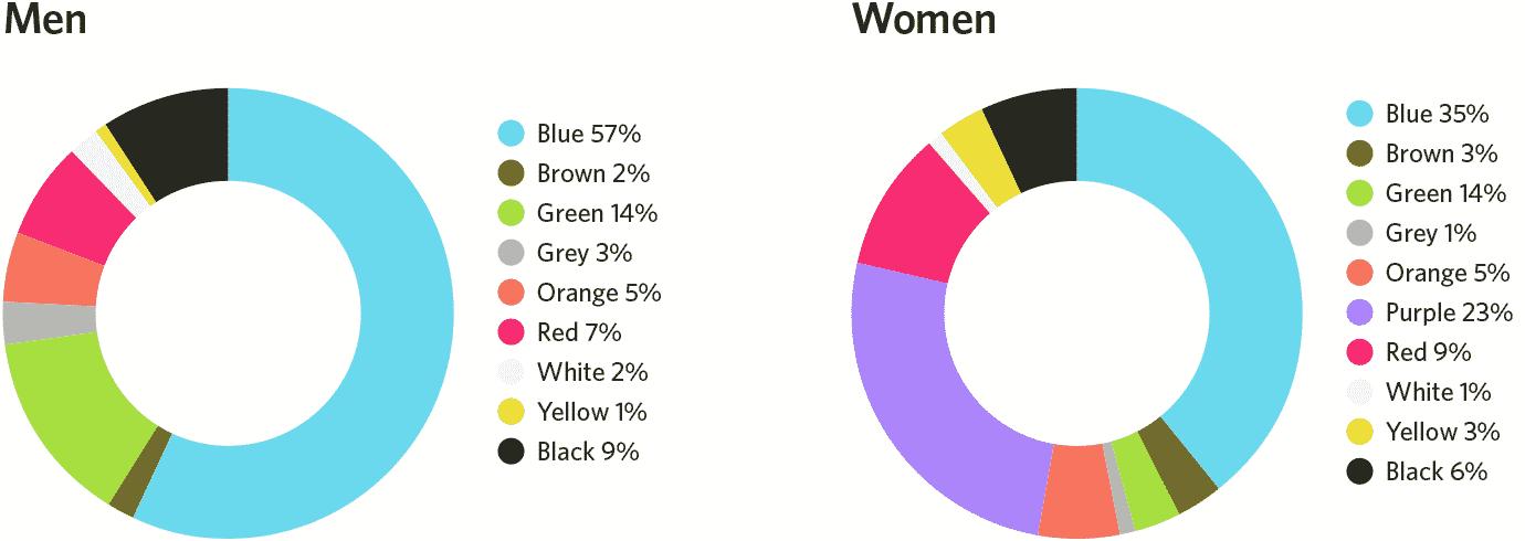 Men's and women's favorite colors