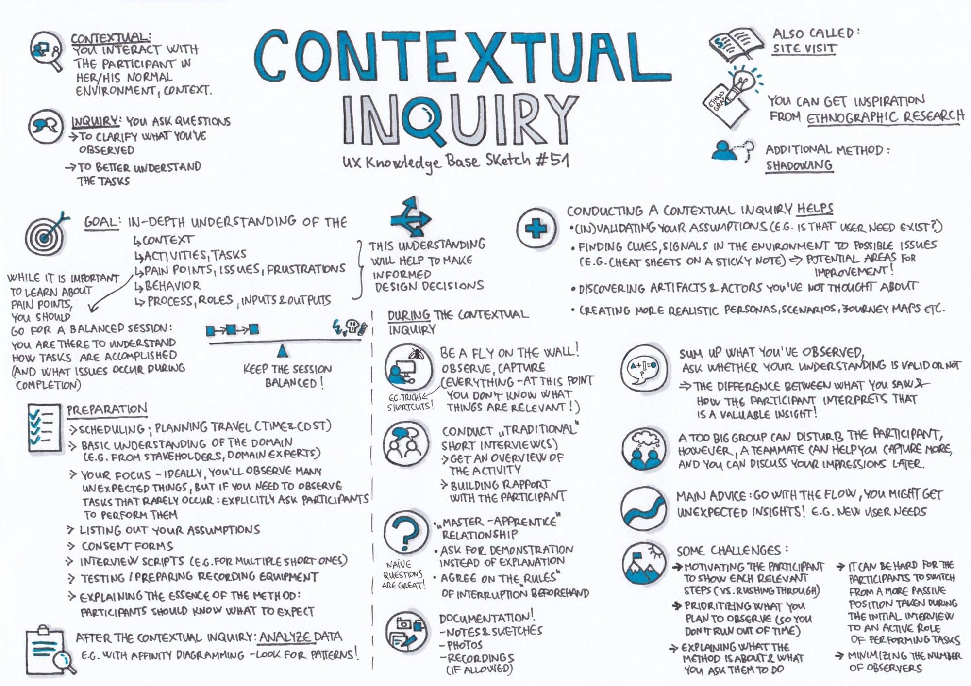 Contextual inquiry in summary