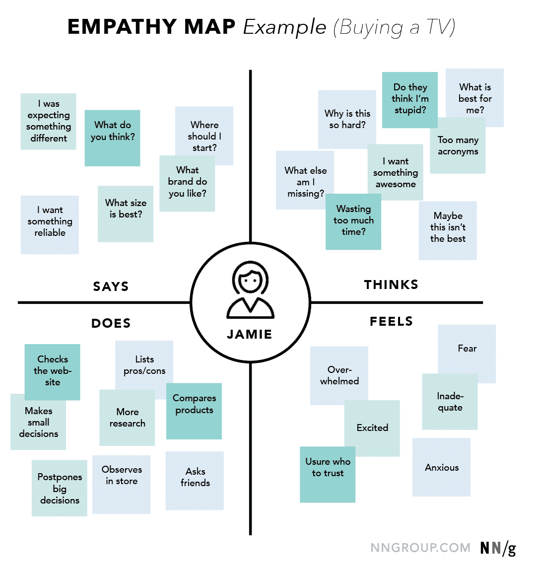empathy map by NNG