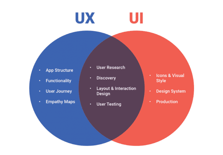 UI and UX roles