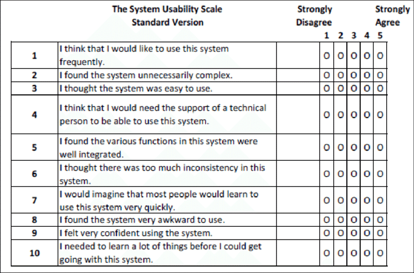 System Usability Score Questions