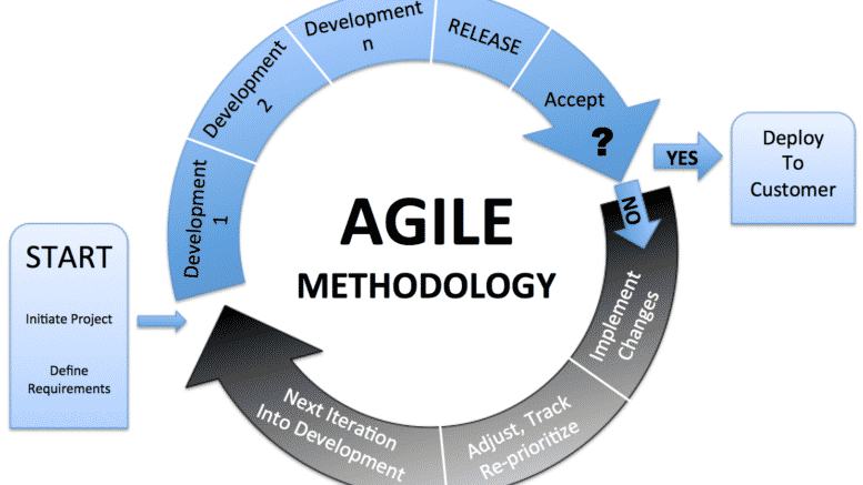 Agile development method