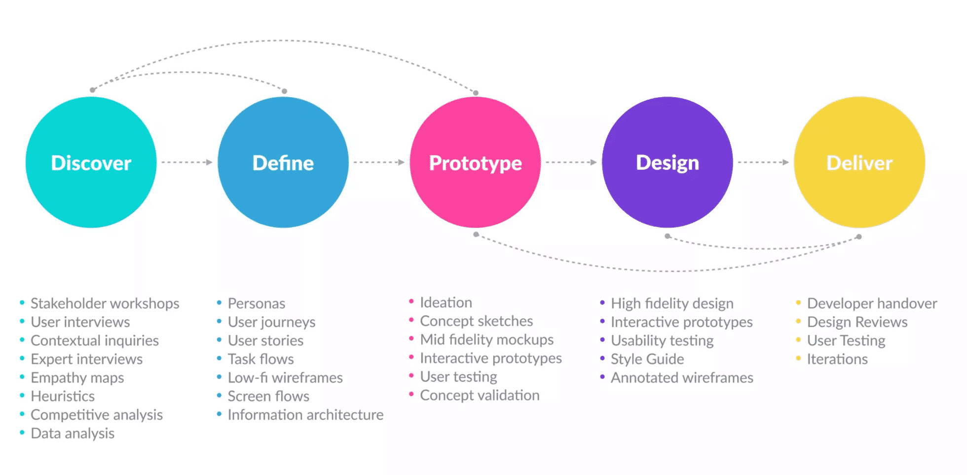 Traditional UX process