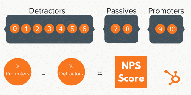 how to calculate net promoter score (NPS)