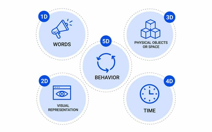 5 dimensions of interaction design