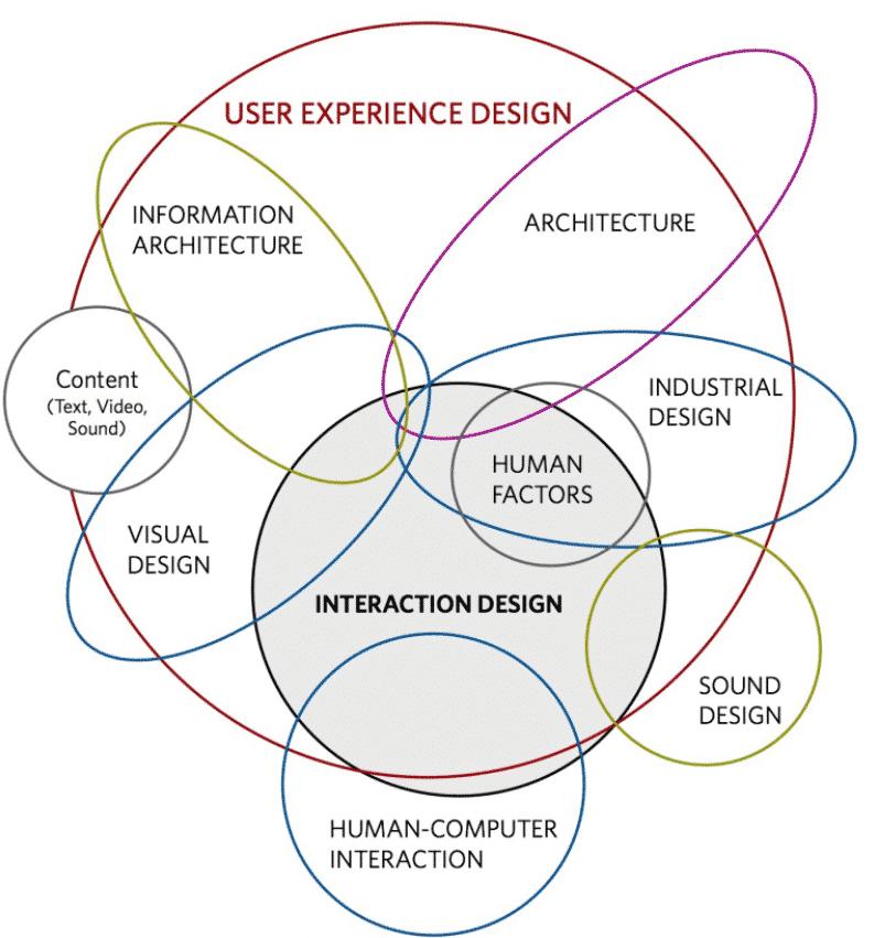 interaction design vs user experience design