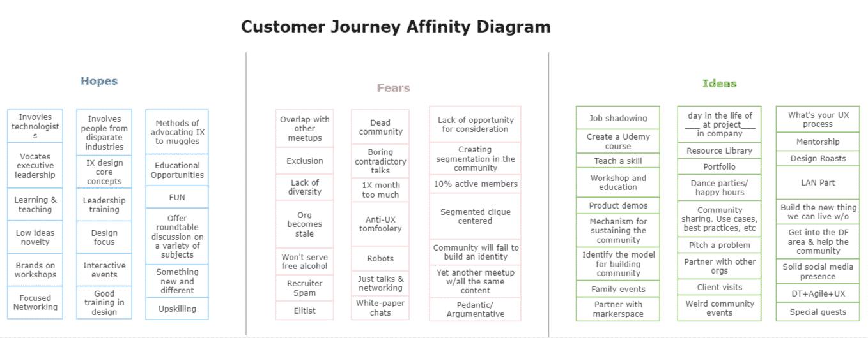Customer journey affinity diagram