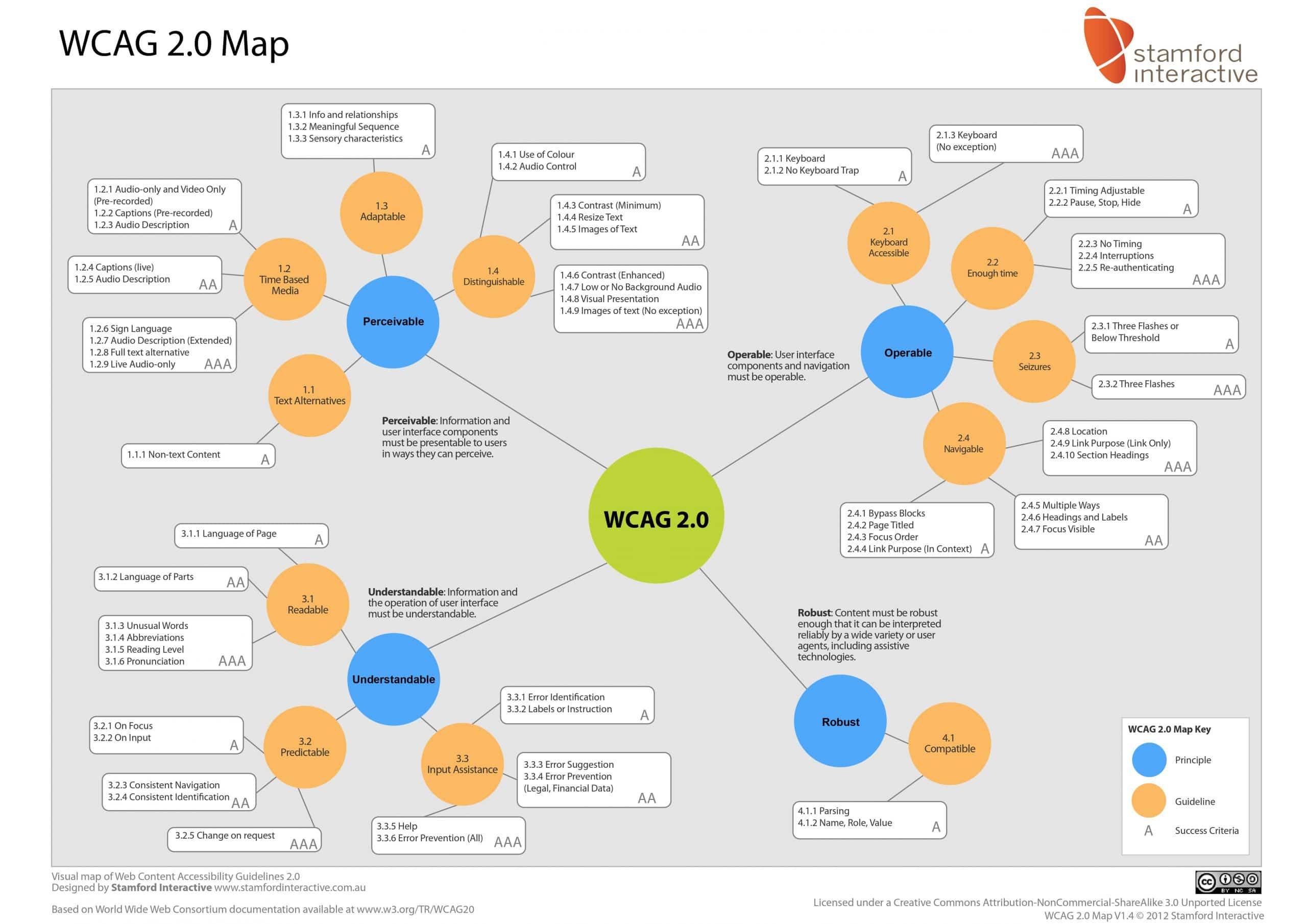 WCAG MAP 2