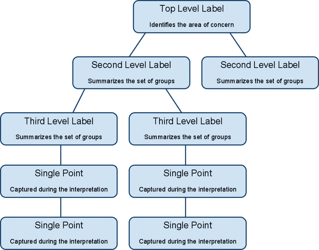 What is affinity diagram